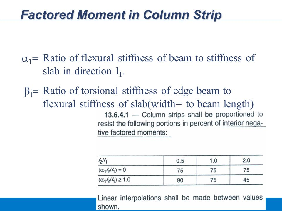 Factored Moment in Column Strip