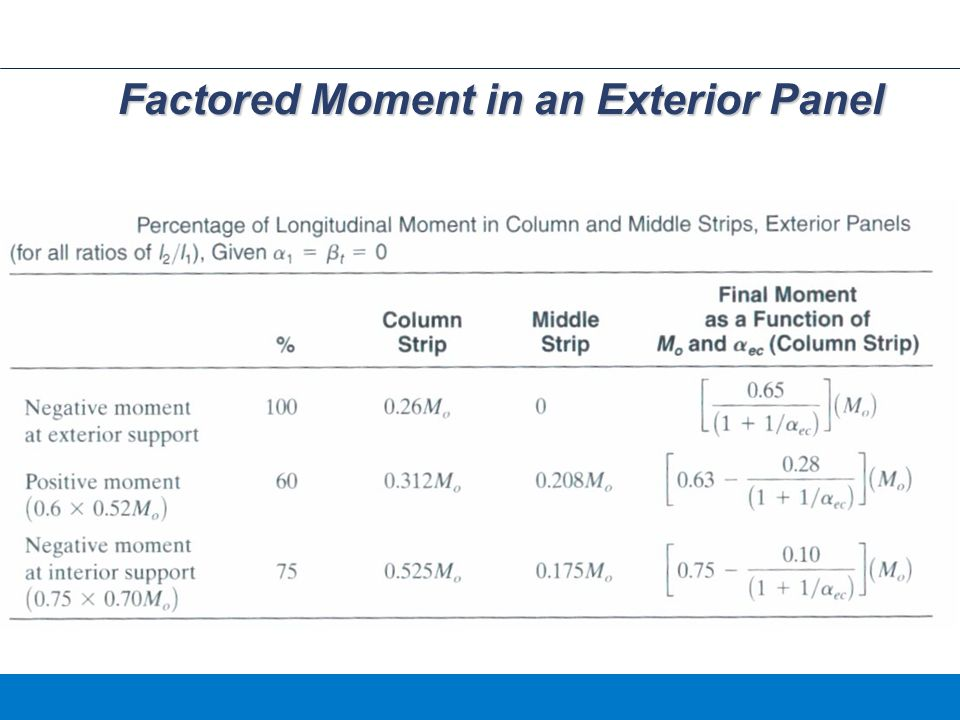 Factored Moment in an Exterior Panel