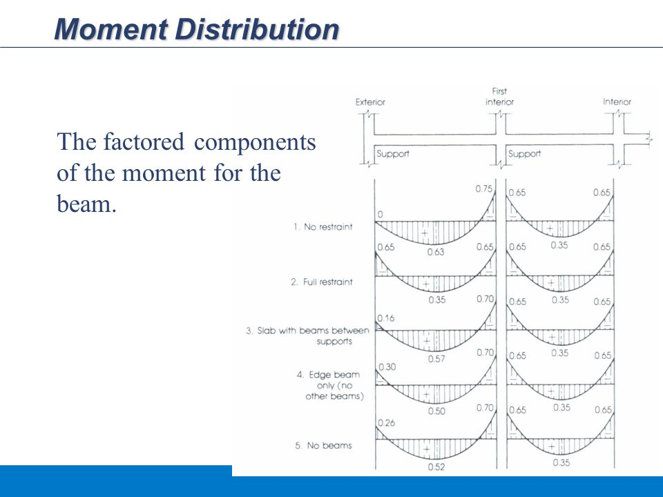 Moment Distribution The factored components of the moment for the beam.