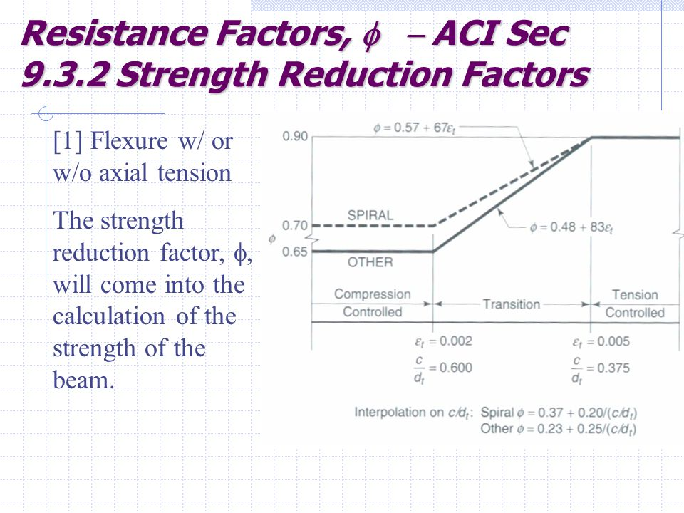 Resistance Factors, f - ACI Sec Strength Reduction Factors
