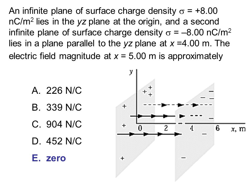 Chapter 22 The Electric Field Ii Continuous Charge Distributions