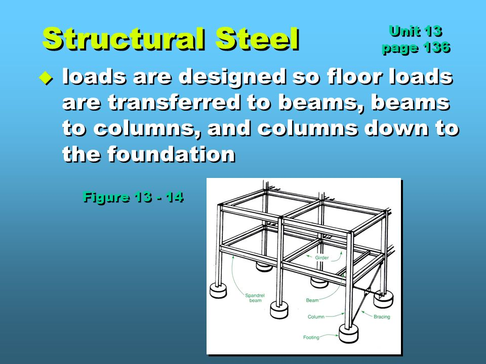 Structural Steel Unit 13. page 136.