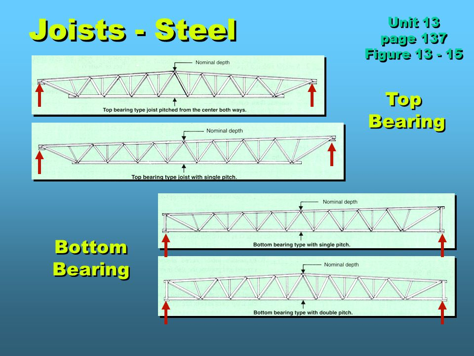 Joists - Steel Top Bearing Bottom Bearing Unit 13 page 137