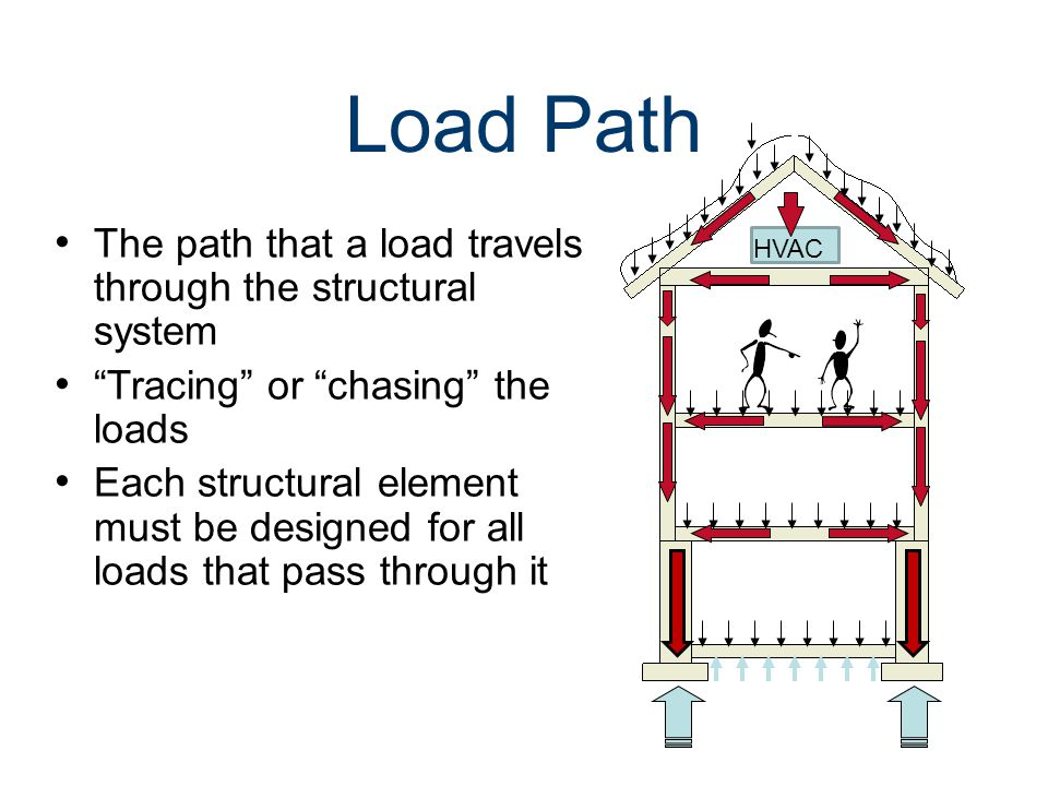 Loads And Load Paths Quot Architecture Is Inhabited Sculpture