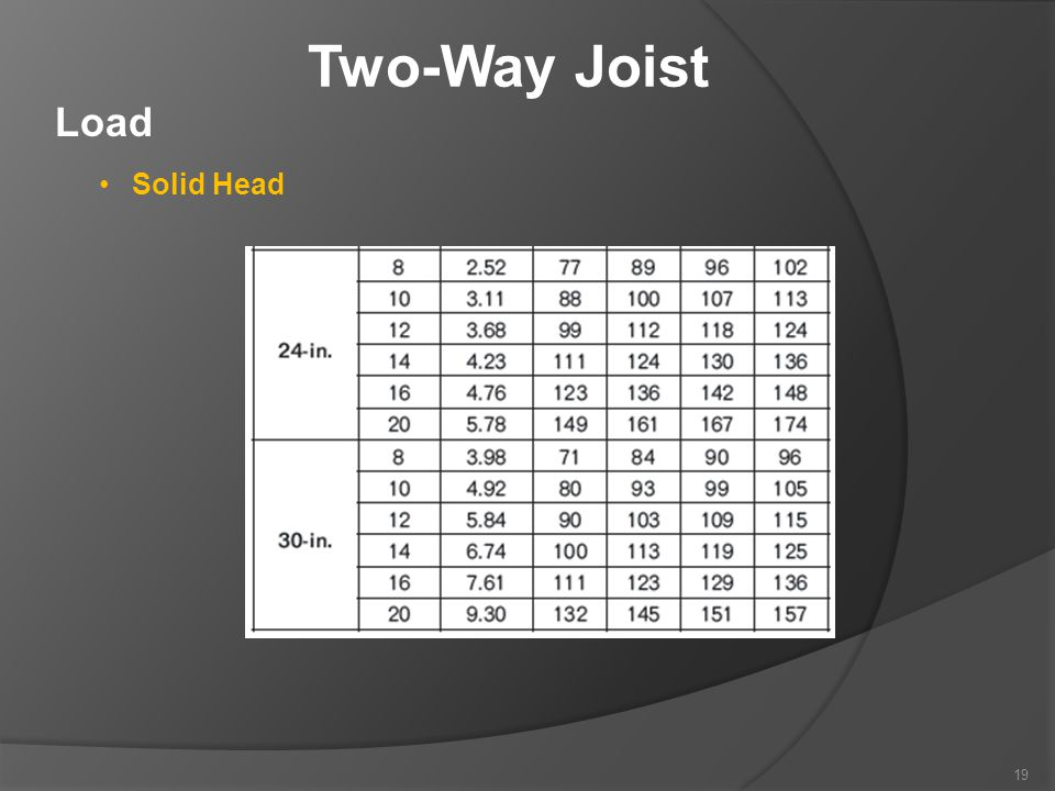 Two-Way Joist Load Solid Head