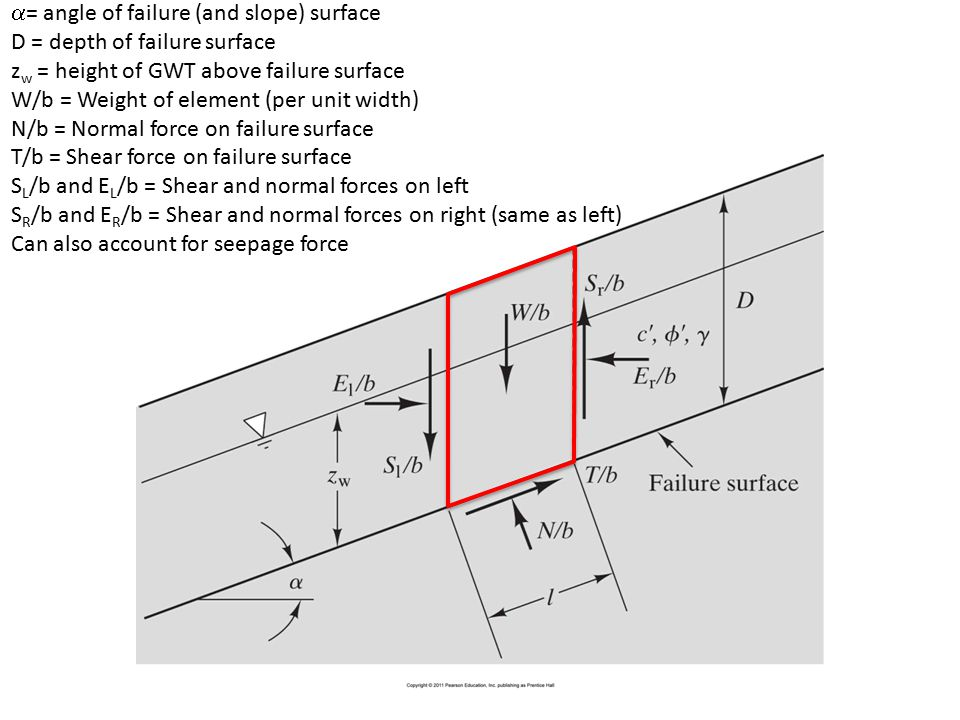 = angle of failure (and slope) surface
