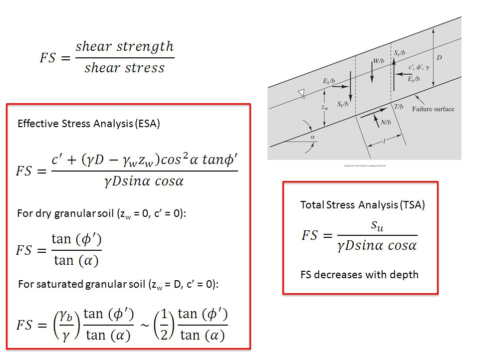 Effective Stress Analysis (ESA)