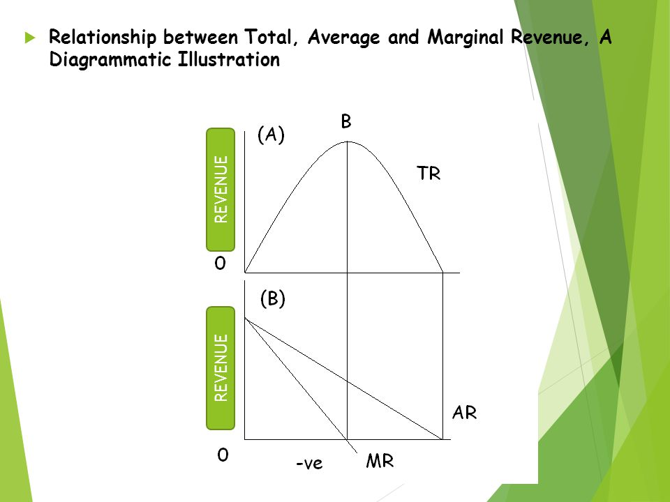 relationship between marginal revenue and average revenue