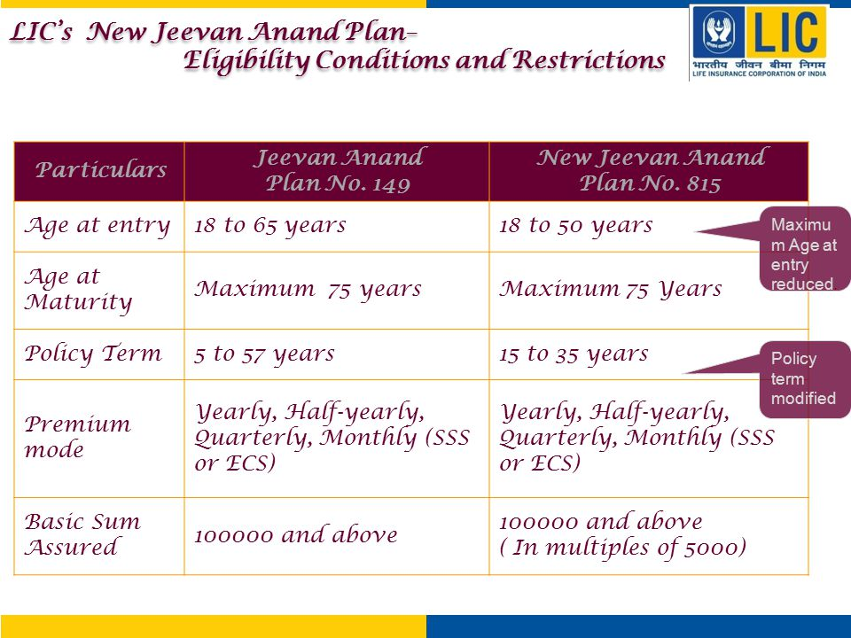 LIC's New Jeevan Anand Plan– Eligibility Conditions and Restrictions