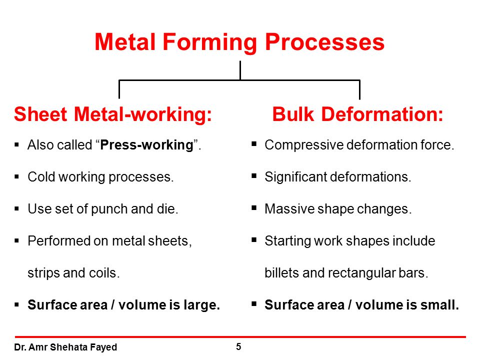 Fundamentals Of Metal Forming Processes Ppt Video Online