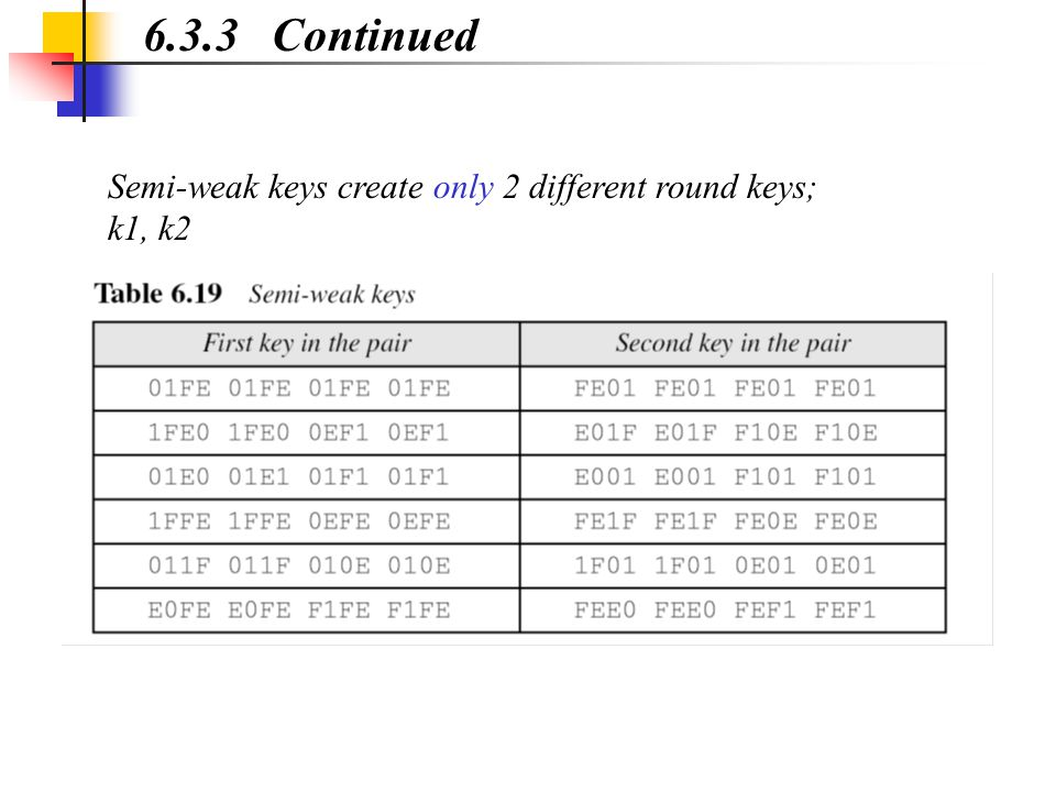 6.3.3 Continued Semi-weak keys create only 2 different round keys; k1, k2