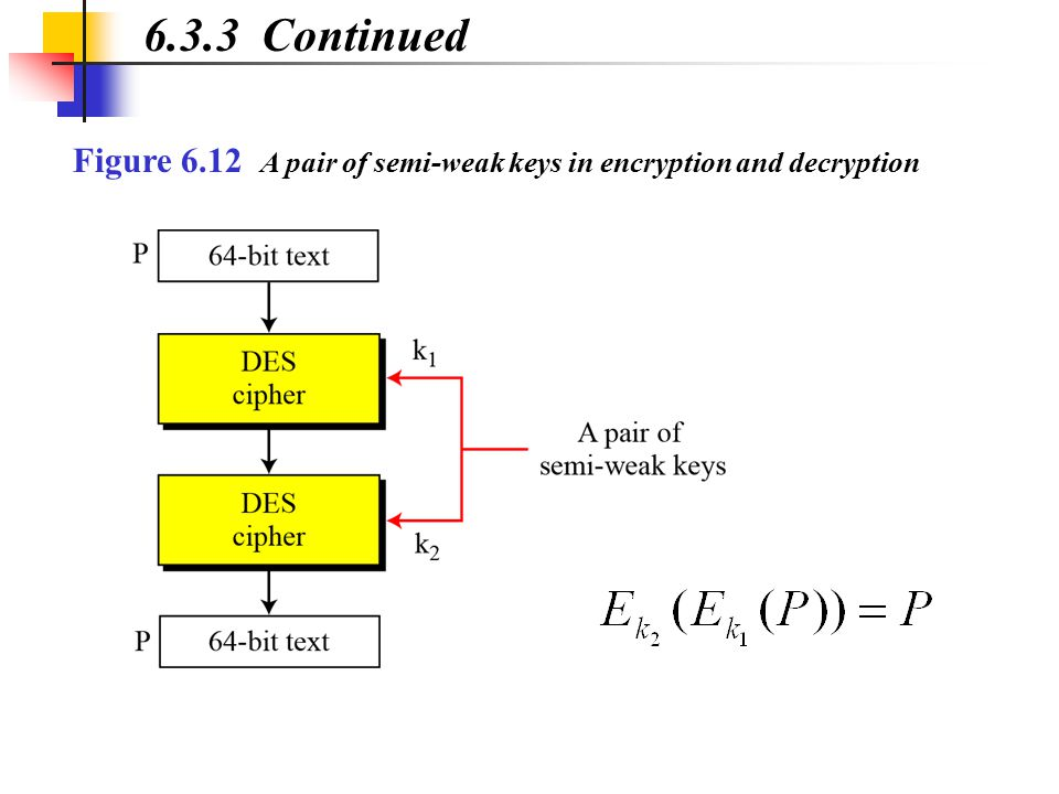 6.3.3 Continued Figure 6.12 A pair of semi-weak keys in encryption and decryption