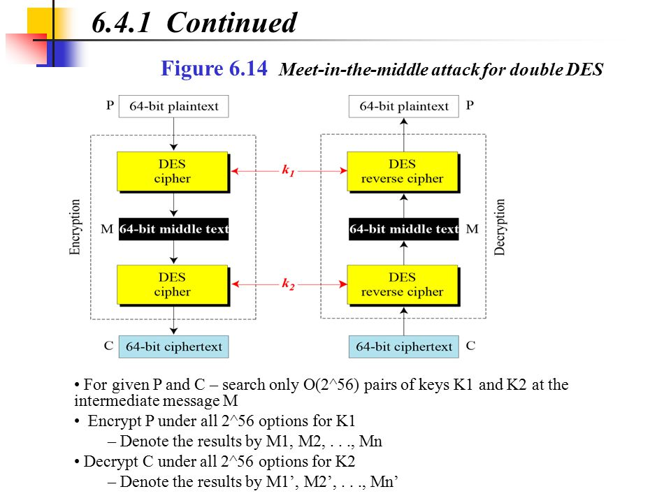 6.4.1 Continued Figure 6.14 Meet-in-the-middle attack for double DES