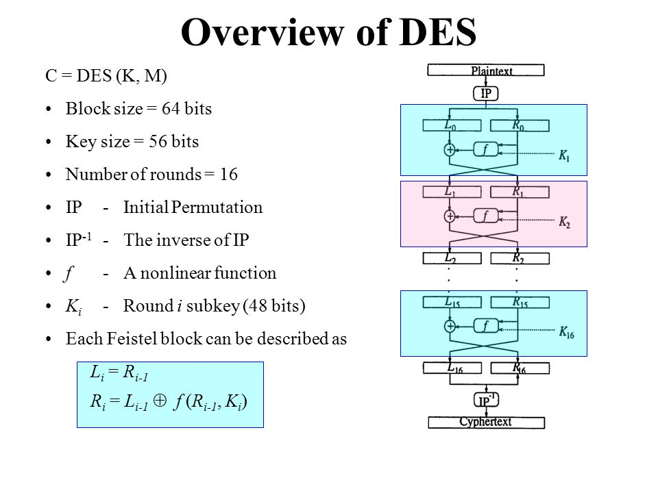 Overview of DES C = DES (K, M) Block size = 64 bits Key size = 56 bits