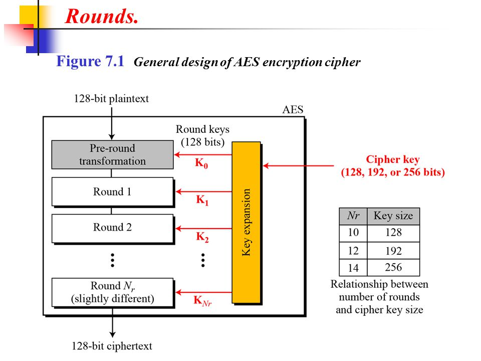 Rounds. Figure 7.1 General design of AES encryption cipher