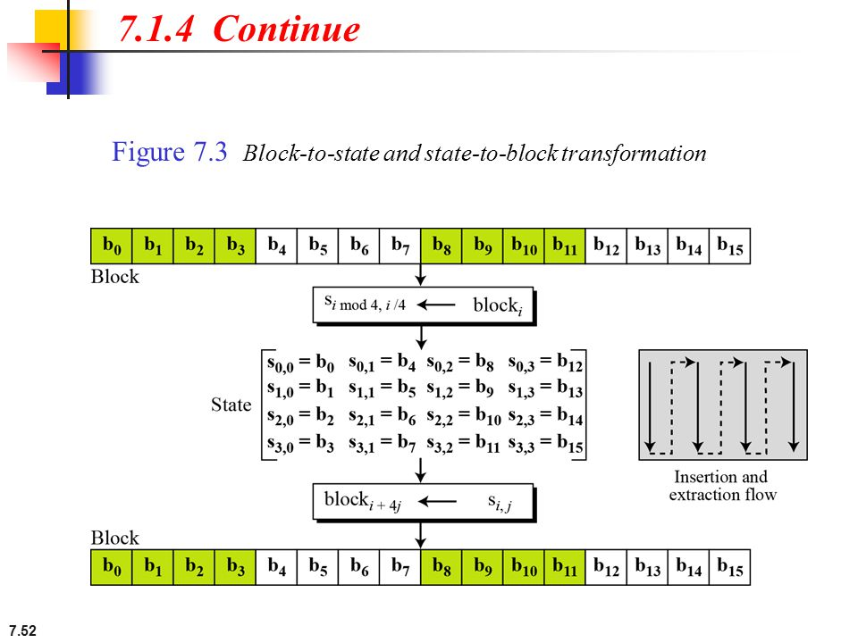 7.1.4 Continue Figure 7.3 Block-to-state and state-to-block transformation