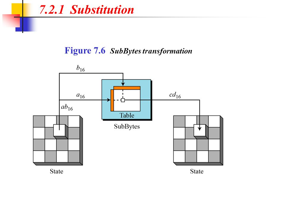 7.2.1 Substitution Figure 7.6 SubBytes transformation