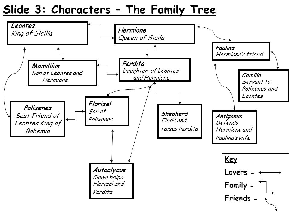 An analysis of the many different relationships between characters in the tempest