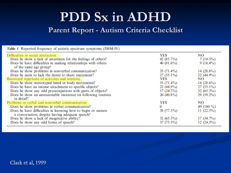 PDD Sx in ADHD Parent Report - Autism Criteria Checklist