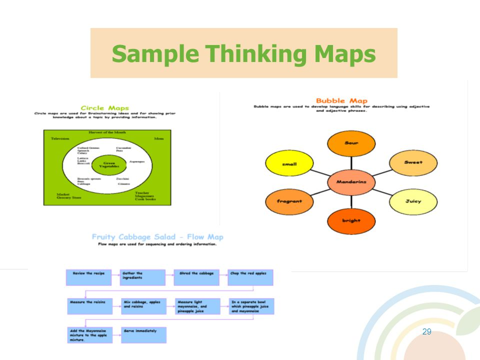 Sample Thinking Maps Explain the Circle Map: