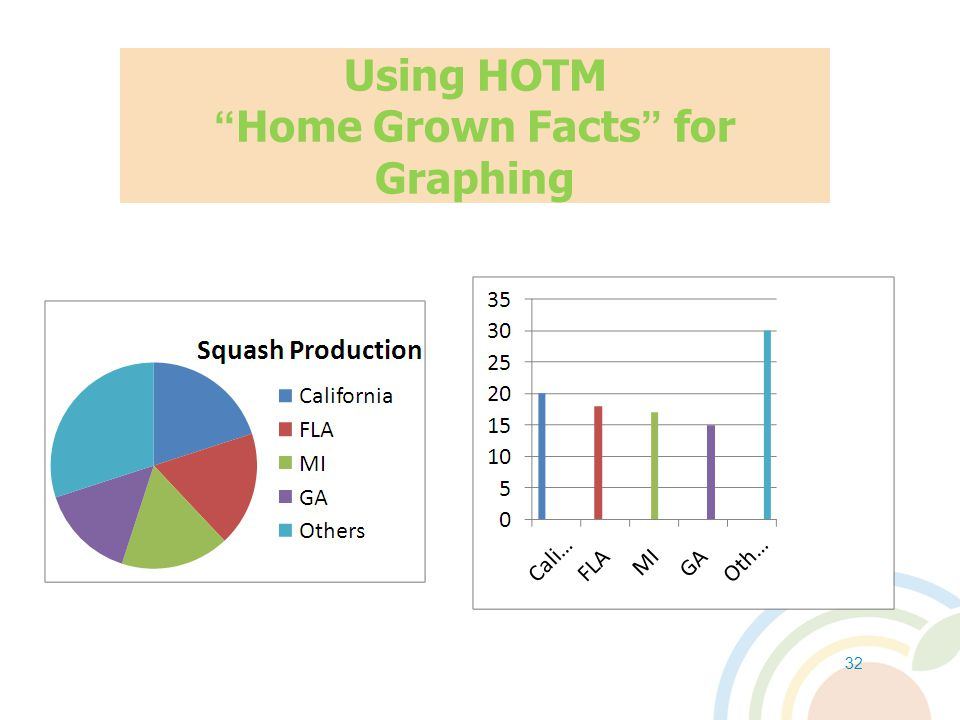 Using HOTM Home Grown Facts for Graphing