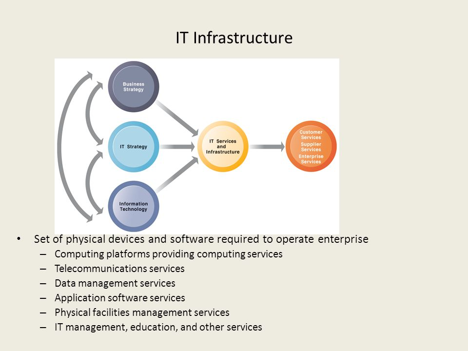 IT Infrastructure Set of physical devices and software required to operate enterprise. Computing platforms providing computing services.