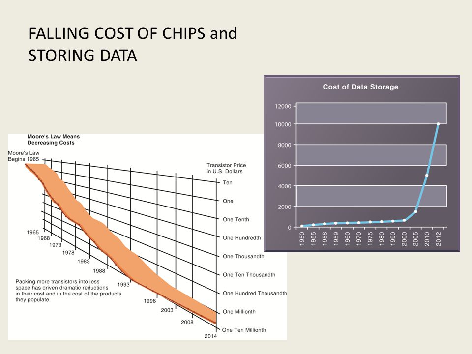 FALLING COST OF CHIPS and STORING DATA