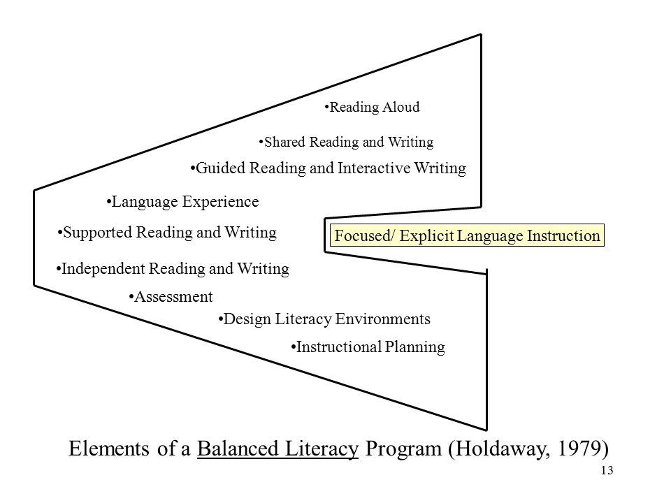 Balanced literacy essentials: weaving theory into practice for.
