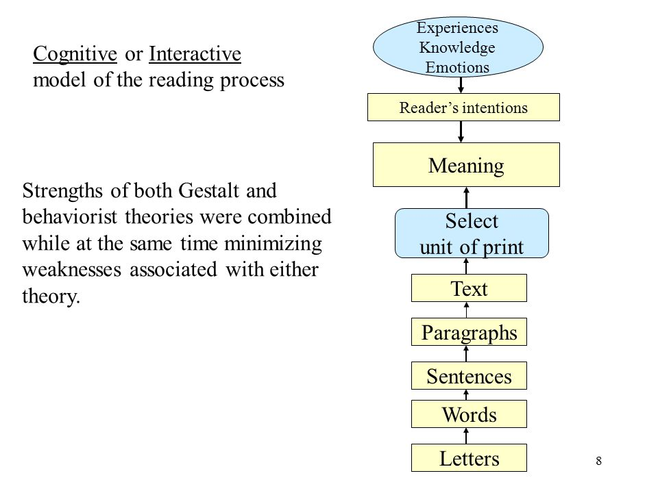 a review on reading theories and its Identify the differences and similarities in the learning theories specific to (a) the basic pro- cedures of learning, (b) the assumptions made about the learning, (c) the task of the educa- tor, (d) the sources of motivation, and (e) the way in which the transfer of learning is.