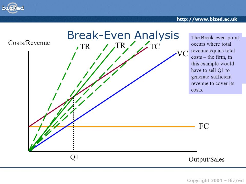 Break-Even Analysis TR TR TC VC FC Costs/Revenue