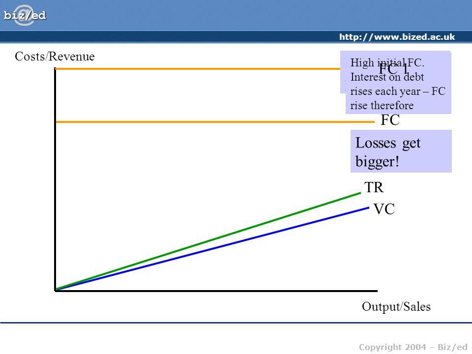 Eurotunnel's problem FC 1 FC Losses get bigger! TR VC Costs/Revenue