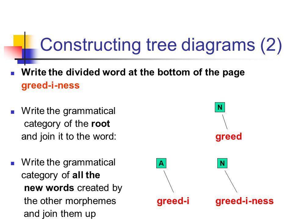 Analysing morphemes lesson 7a ppt video online download constructing tree diagrams 2 ccuart Images