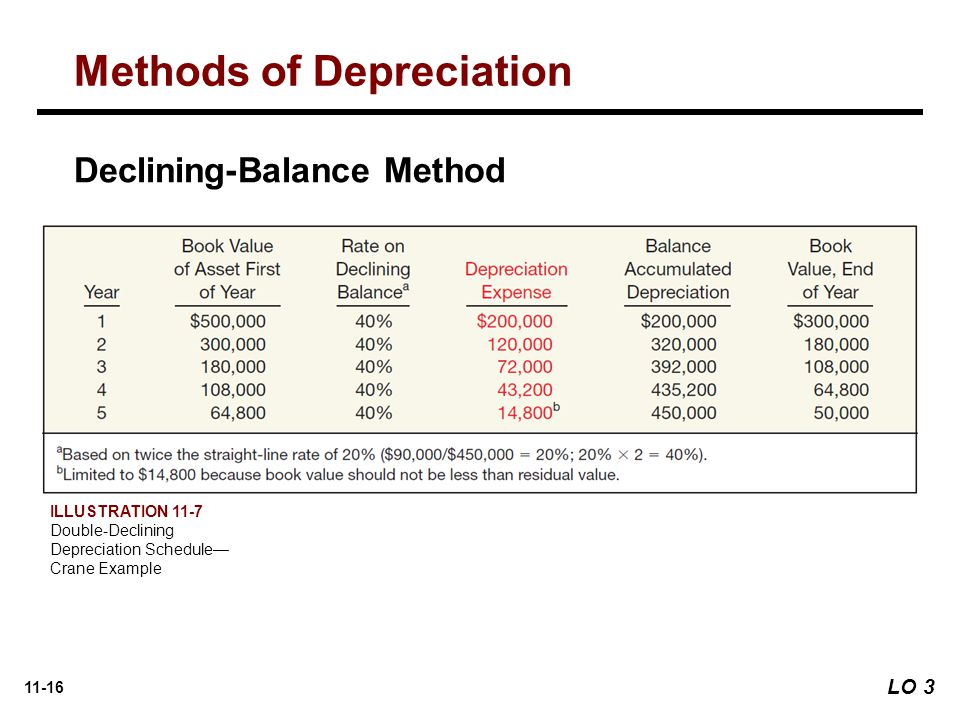 depreciation method recommendations essay Depreciation is the term used in accounting, economics and finance to spread the cost of an asset over the span of several years in other words, it is the depreciable cost of the asset divided by the number of years of its useful life accelerated depreciation method.