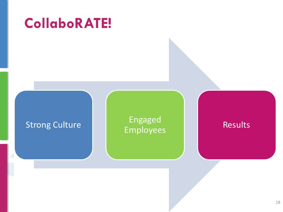 CollaboRATE! Strong Culture Engaged Employees Results