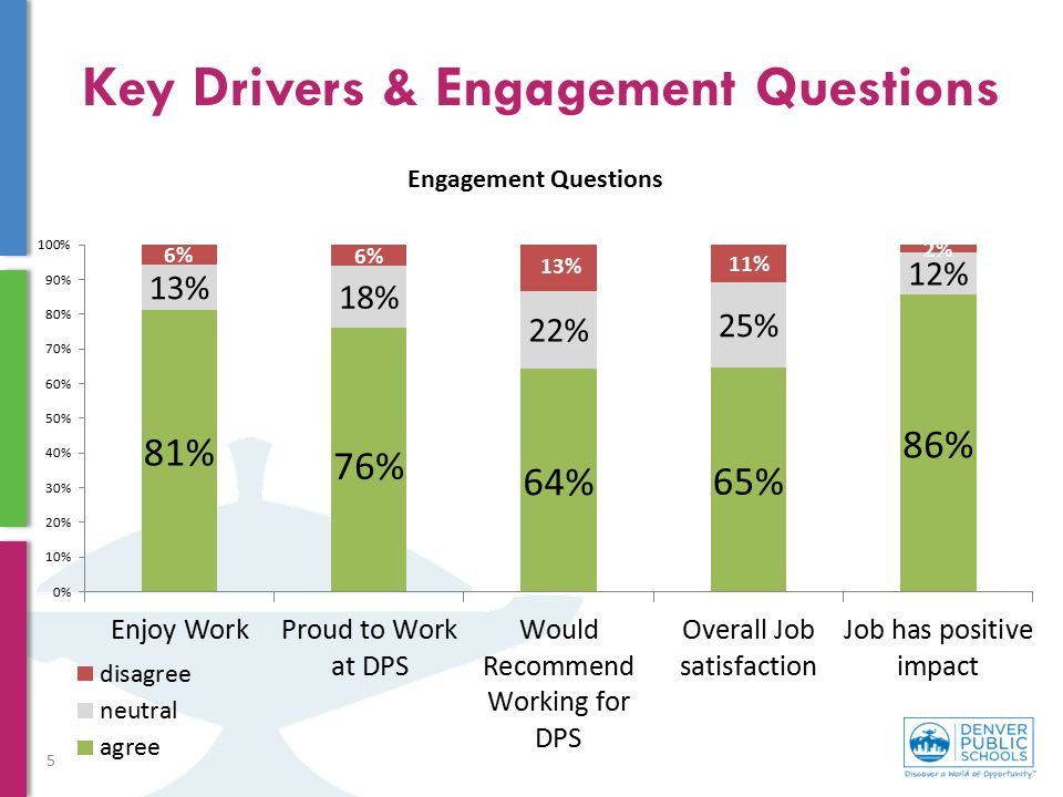 Key Drivers & Engagement Questions