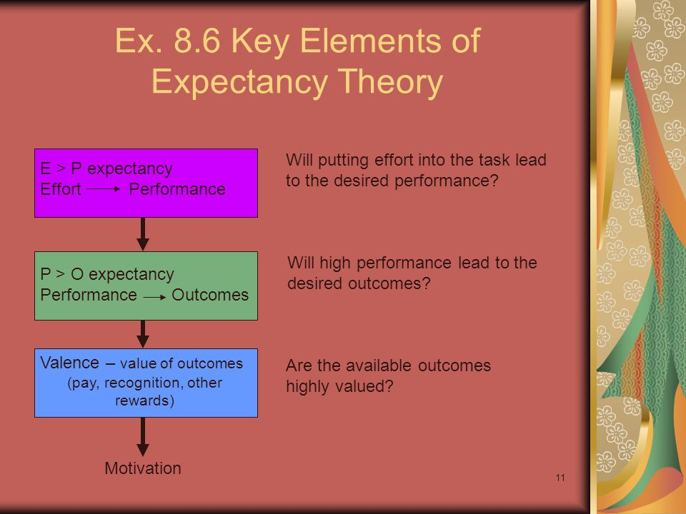 Ex. 8.6 Key Elements of Expectancy Theory