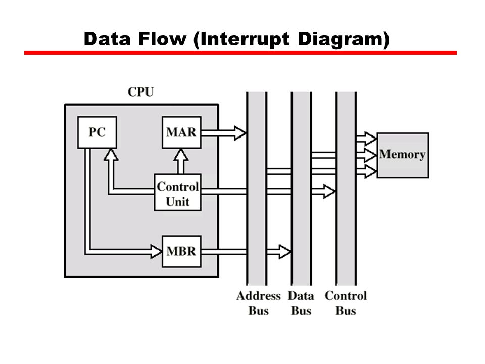 Data Flow (Interrupt Diagram)