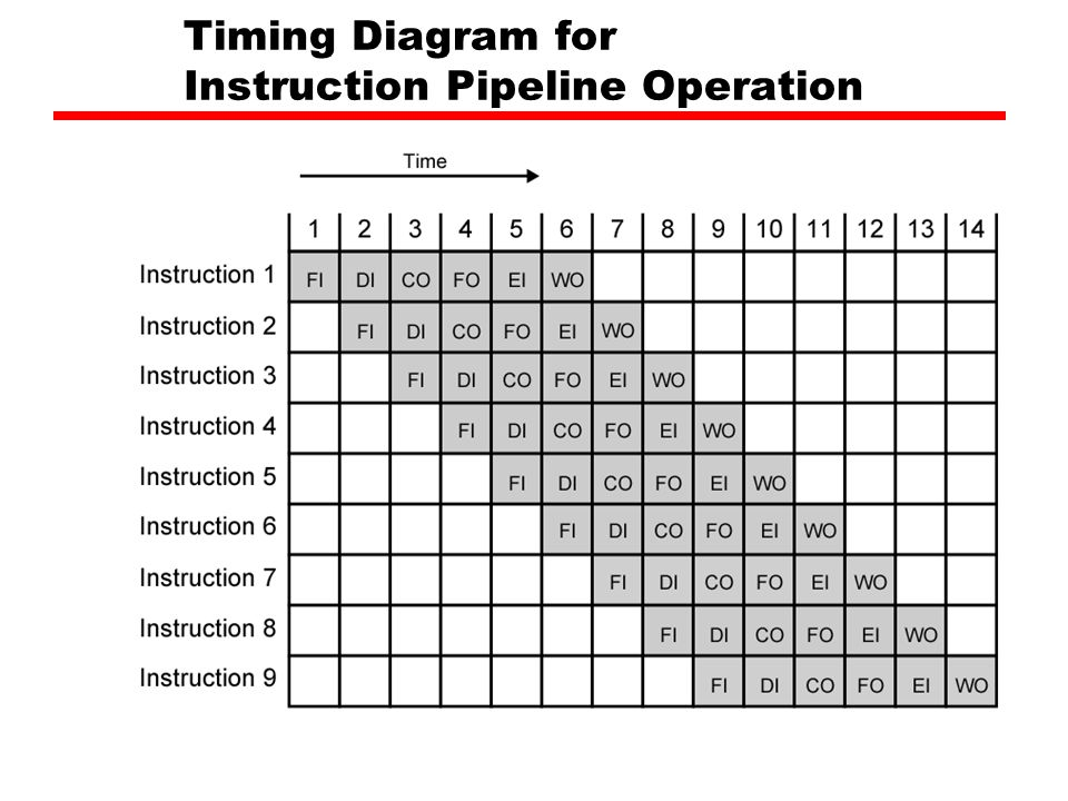 Timing Diagram for Instruction Pipeline Operation