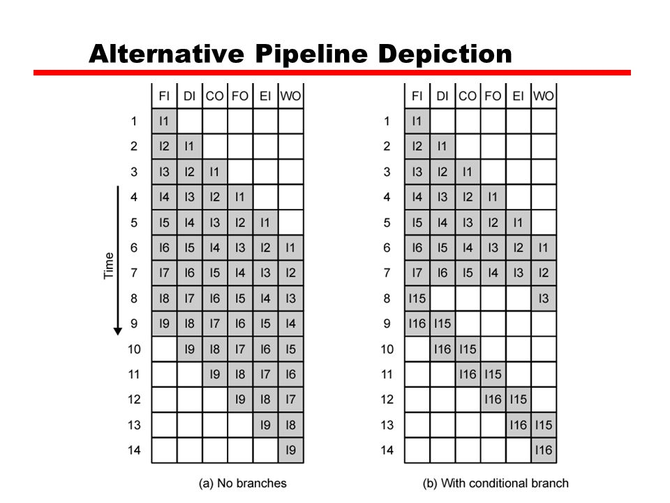 Alternative Pipeline Depiction
