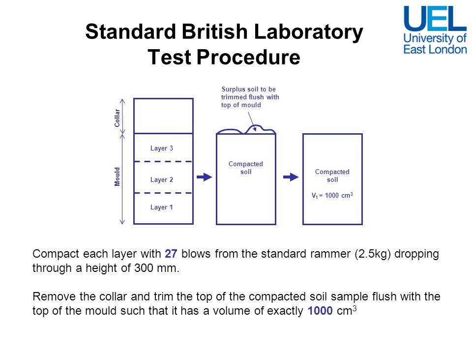 Standard British Laboratory Test Procedure