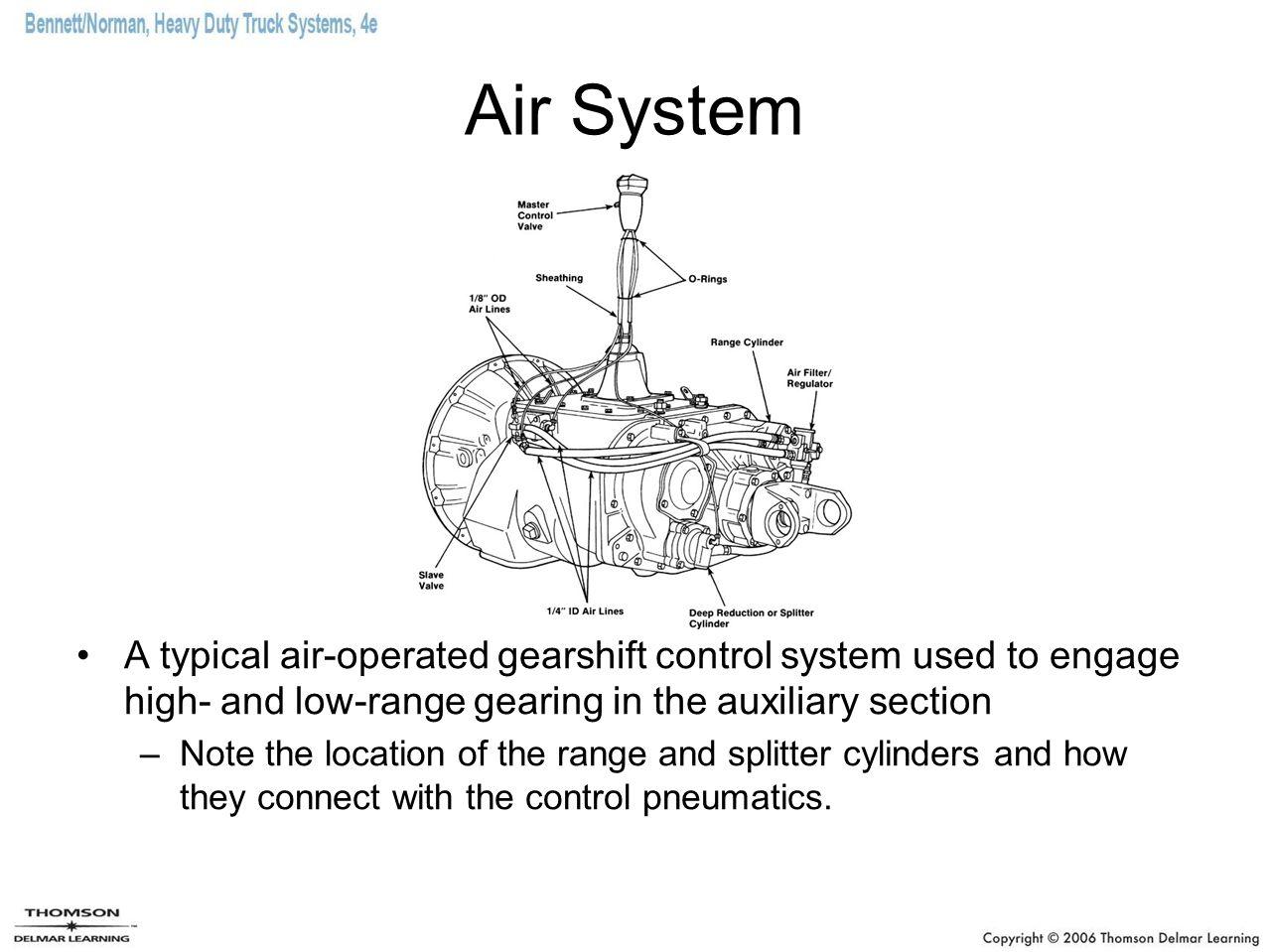 Air Shift Diagram - Electricity Site