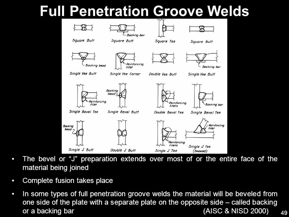 Penetration costs Full welding
