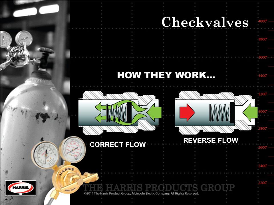 Checkvalves HOW THEY WORK… REVERSE FLOW CORRECT FLOW 21A