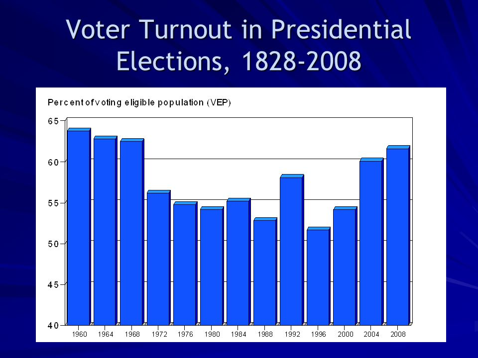 Voter Turnout In Presidential Elections 14