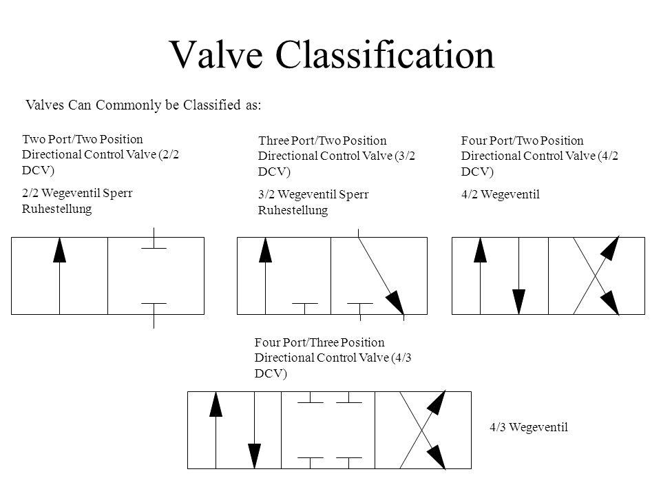 Directional Valve Solenoid Symbol Diagram Electrical Work Wiring