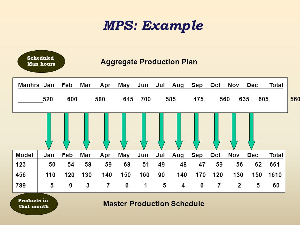 mps example aggregate production plan master production schedule