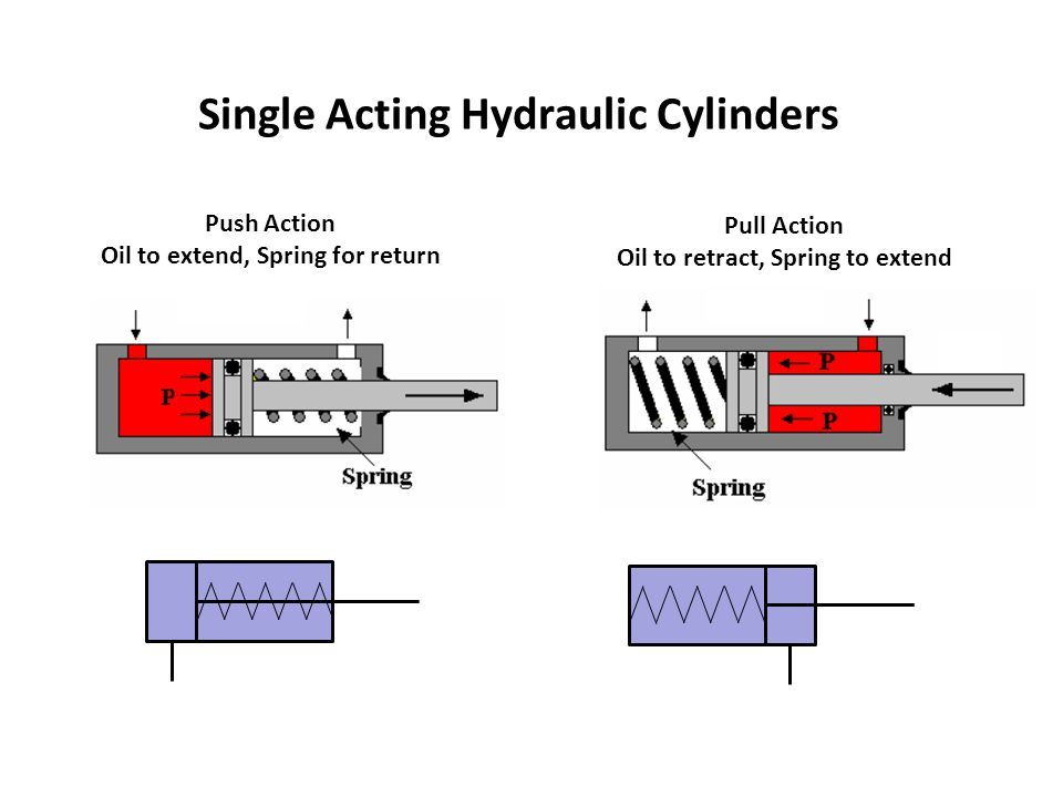 spring return pneumatic cylinder diagram
