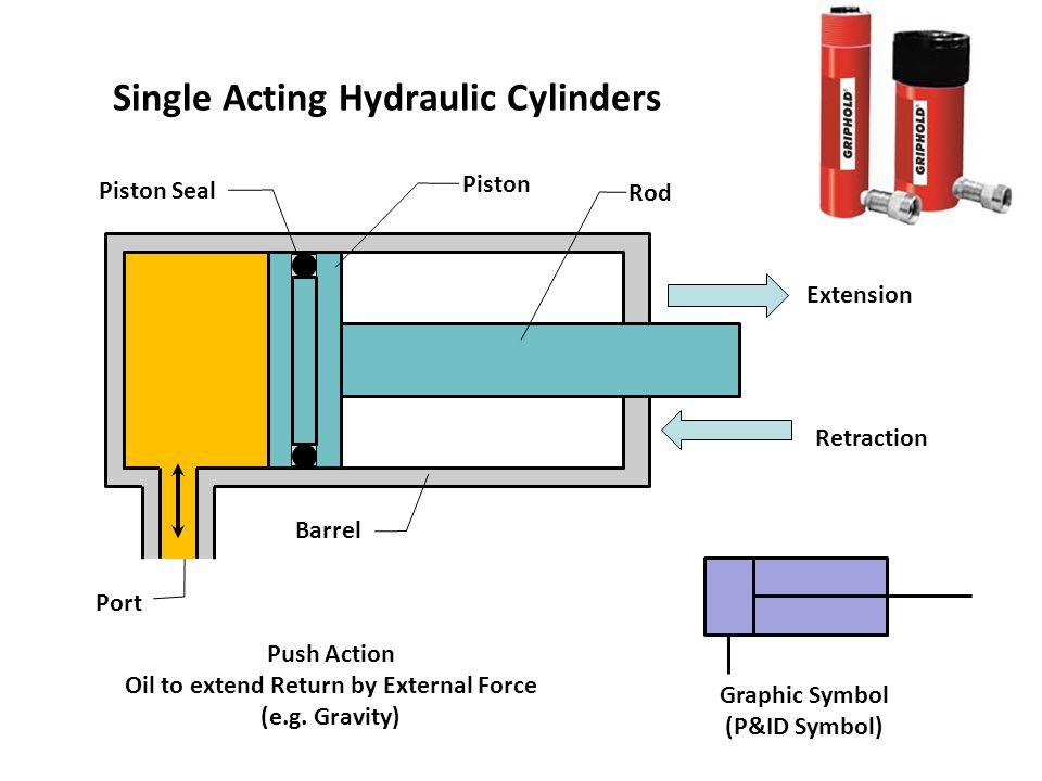 Hydraulic Cylinders And Cushioning Devices Ppt Video Online Download