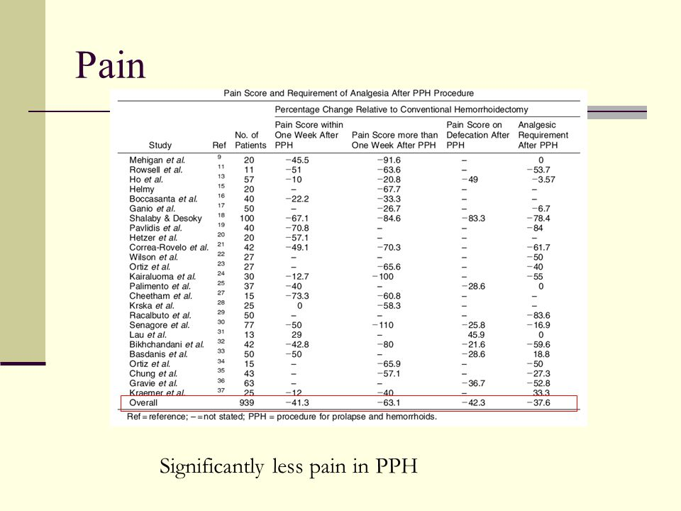 Pain Significantly less pain in PPH