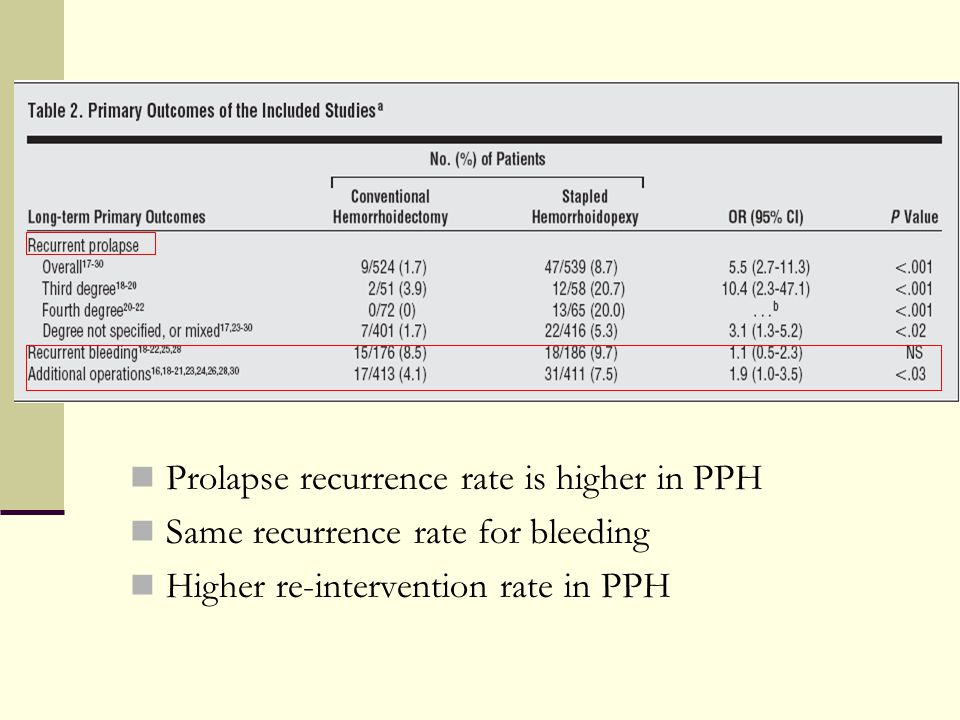Prolapse recurrence rate is higher in PPH